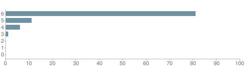 Chart?cht=bhs&chs=500x140&chbh=10&chco=6f92a3&chxt=x,y&chd=t:81,11,6,1,0,0,0&chm=t+81%,333333,0,0,10|t+11%,333333,0,1,10|t+6%,333333,0,2,10|t+1%,333333,0,3,10|t+0%,333333,0,4,10|t+0%,333333,0,5,10|t+0%,333333,0,6,10&chxl=1:|other|indian|hawaiian|asian|hispanic|black|white